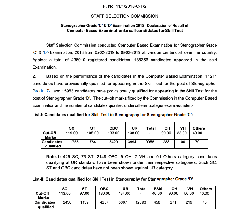 SSC Stenographer result 2018