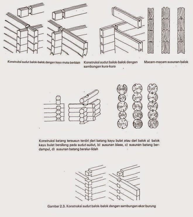 Kontruksi Dan Struktur Bagunan