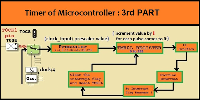 Microcontroller Clock tutorial