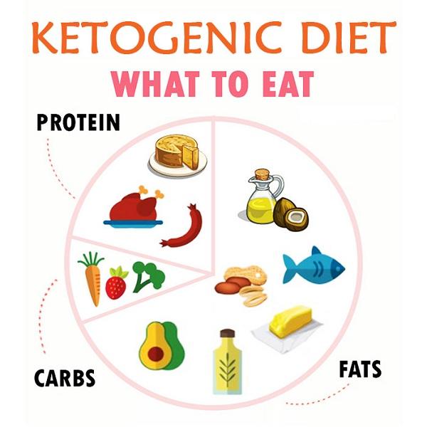 origin of keto diet