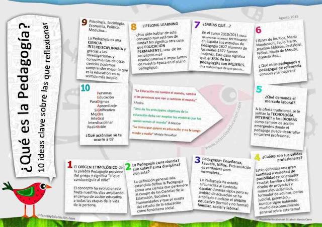 pedagogia-infografia-infographic