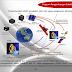 5 Keuntungan dan Kegunaan Roket Antariksa Kecil Lapan