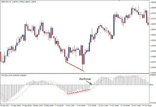 Zero strategi trading forex