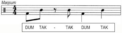 Partitura del ritmo maqsum