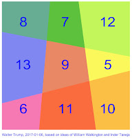 First linear area magic square of order 3
