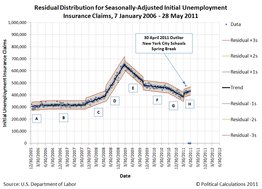 Residual Distribution for Seasonally-Adjusted Initial Unemployment Insurance Claims, 7 January 2006 - 28 May 2011