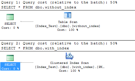 Difference between table scan, index scan, and index seek in Database
