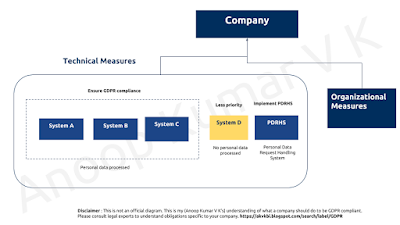 GDPR compliance bottom up approach