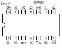 Konfigurasi IC 74LS90