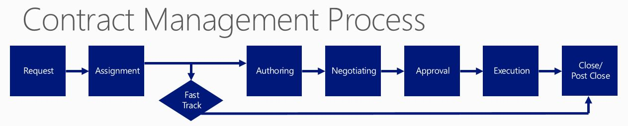 Microsoft Dynamics  And Office  For Contract Management