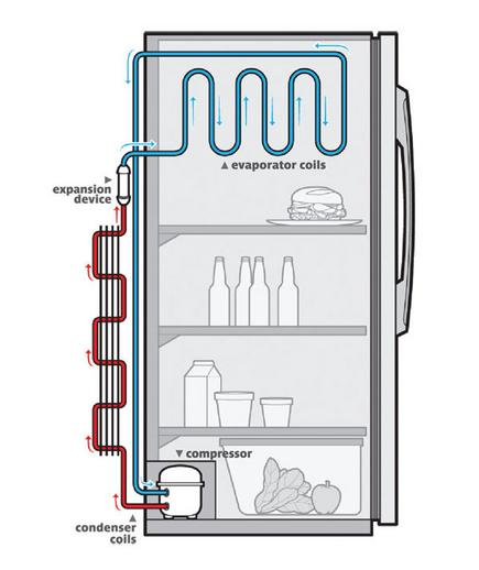Mechanical Engineering  How Does Refrigerators Work  Flow
