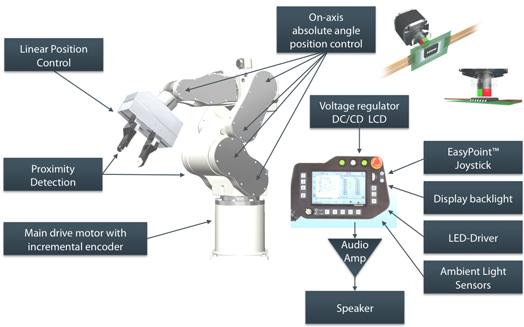 Mark J Donovan Innovative Sensors Are Empowering The Smart Factory