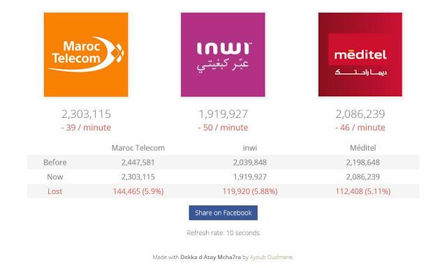 البث المباشر لهجوم حذف الإعجابات من صفحات شركات الاتصال المغربية