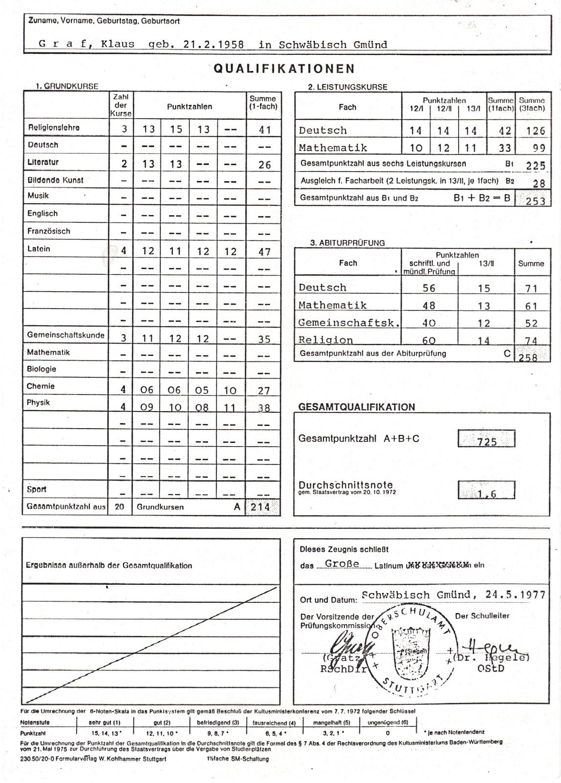 Abitur Punkte Hessen