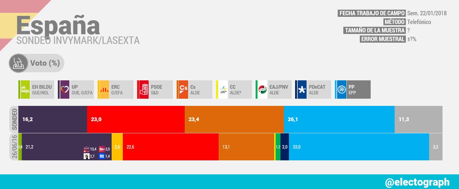 Gráfico de la encuesta para elecciones generales en España realizada por Invymark para LaSexta en enero de 2018