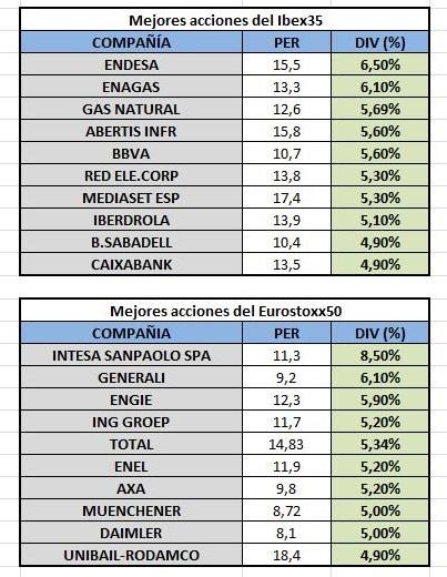 mejores-acciones-por-dividendo-2017