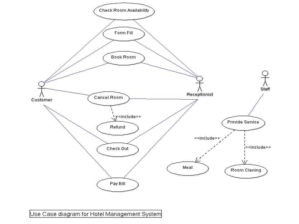 [DIAGRAM] Use Case Diagrams For Hostel Management System