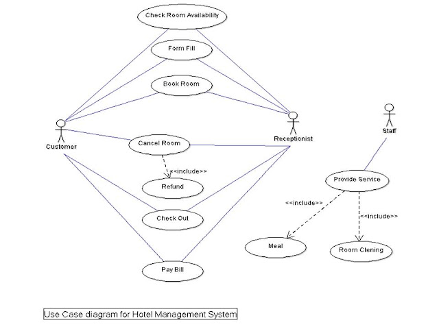 UML diagrams - Gayathri Dhara