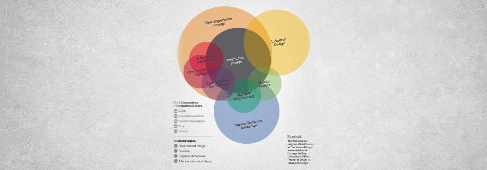 Hal yang harus diketahui Desainer UX Pemula - Interaction Design