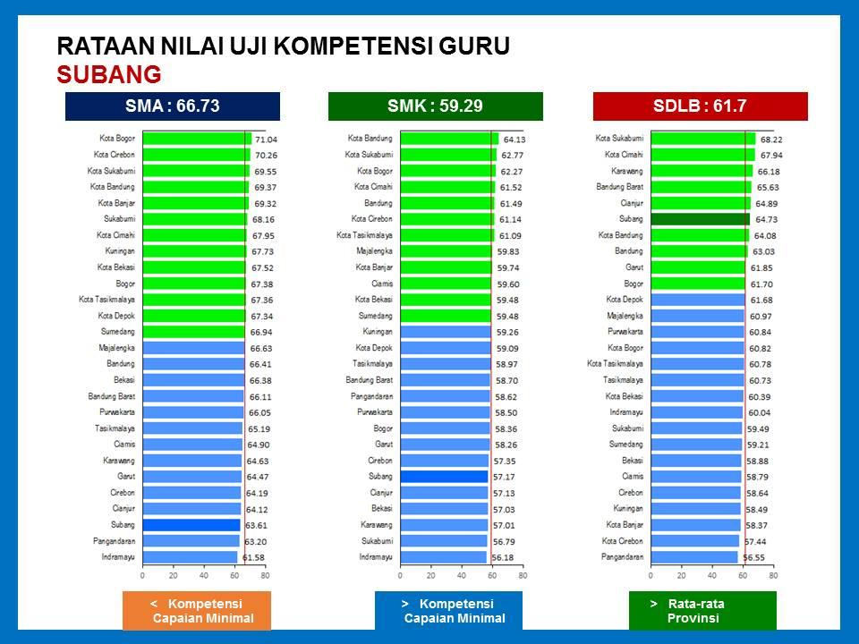 Catatan Pinggir Hasil Ukg Guru Sd Kab Subang 2015