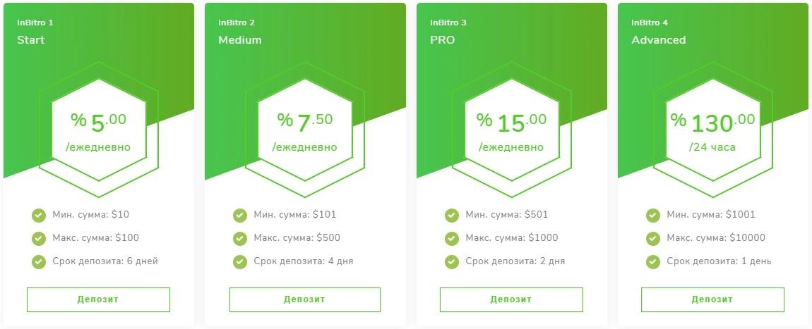 Инвестиционные планы InBitro