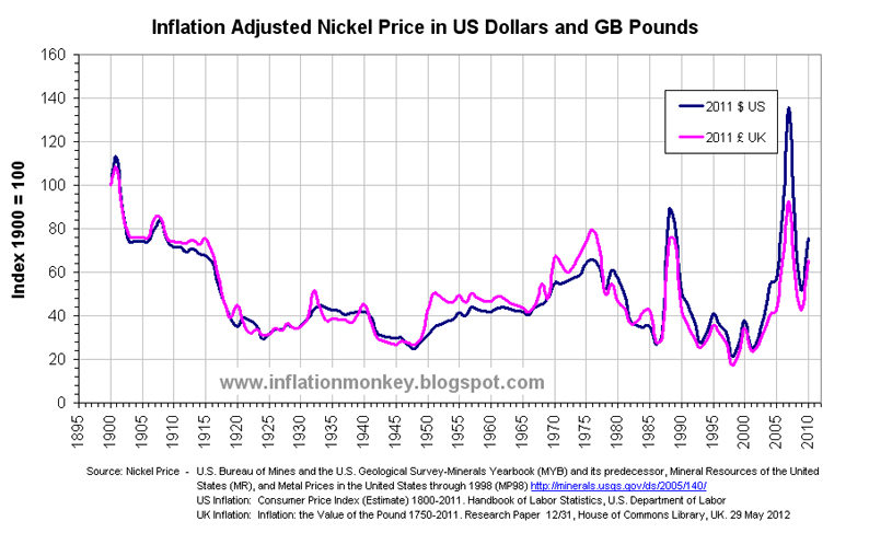 Graph Showing The Historical Inflation Adjusted Nickel Price Since 1900 In Us Dollars And Gb Pounds