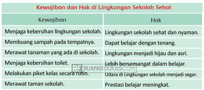 Kunci Jawaban Tema 4 Kelas 3 Halaman 72, 73, 74