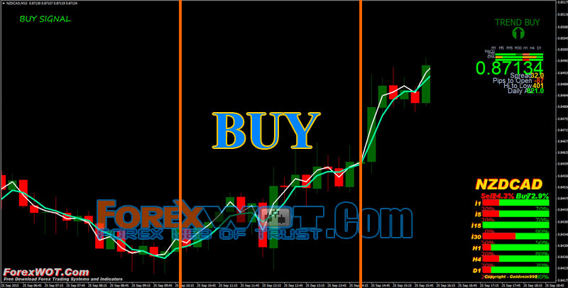 When to buy and sell in forex