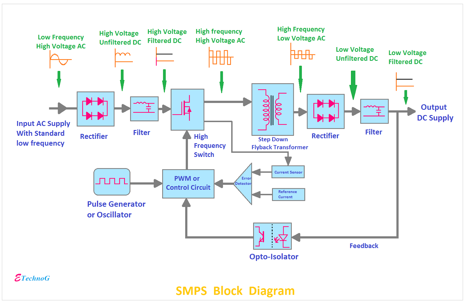 Block Diagram Of Smps And Explain Its Working