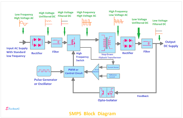 SMPS Block Diagram, Block Diagram of SMPS