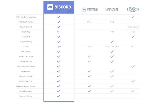 Discord, Aplikasi Komunikasi Terbaik untuk Gamer