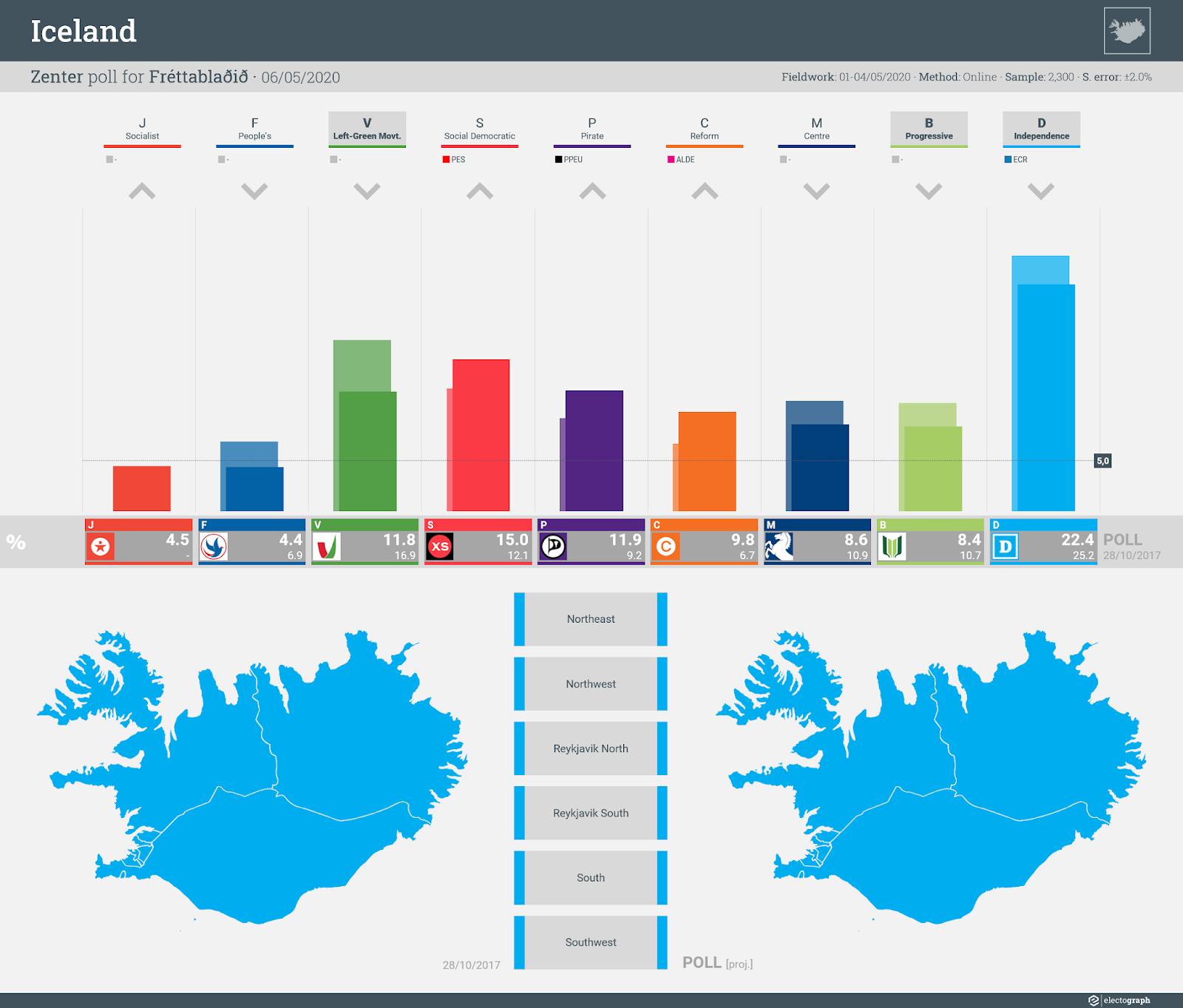ICELAND: Zenter poll chart for Fréttablaðið, 6 May 2020