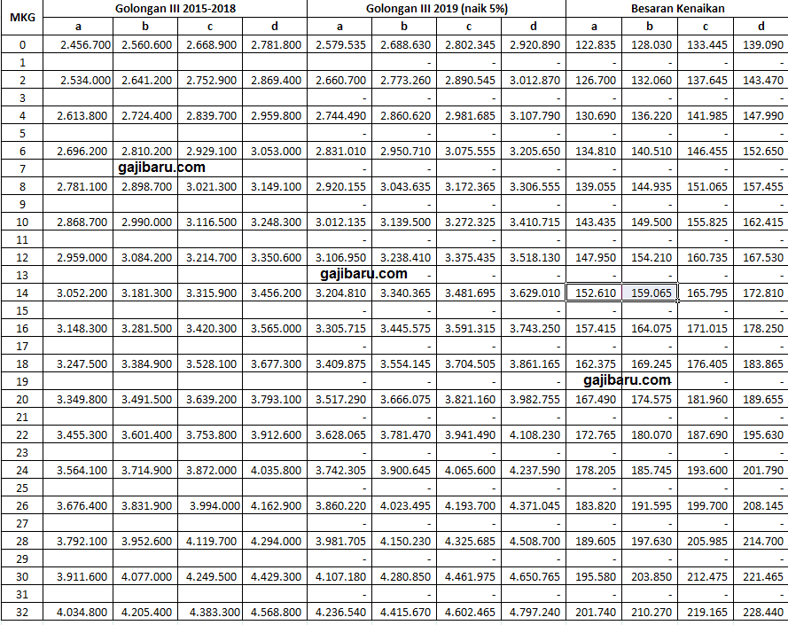 tabel kenaikan gaji pns 2019 terbaru per golongan