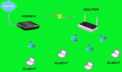 Nguyên lý hoạt động của Wifi