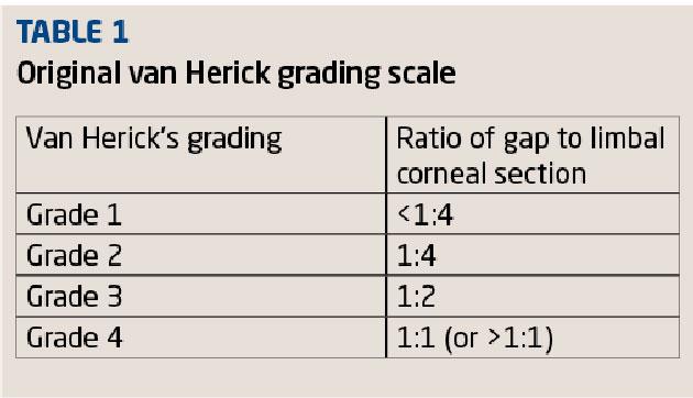 Van Herick's AC Depth Grading: