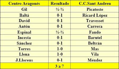 Resultados de la ida del play-off de ascenso del año 1959