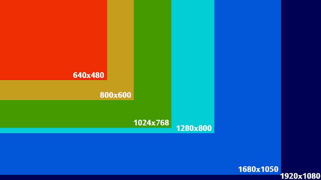 Comparação entra as resoluções  de tela