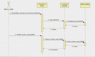 Use Case, Activity Diagram dan Sequence Diagram ...