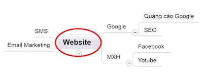 phối hợp các công cụ digital marketing hiệu quả nhất