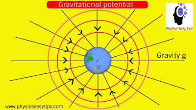 gravitational potential energy,potential at a point,what is potential difference