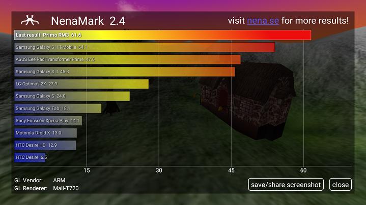 Primo RM3 hands-on review Nenamark Score