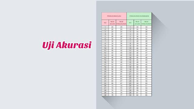 Contoh Perhitungan Uji Akurasi (Pengolahan Data)