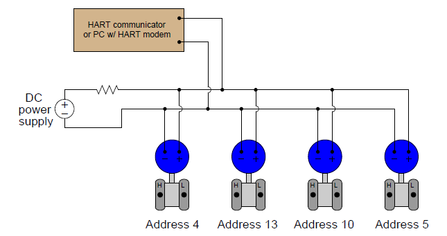 automation and instrumentation hart multidrop mode