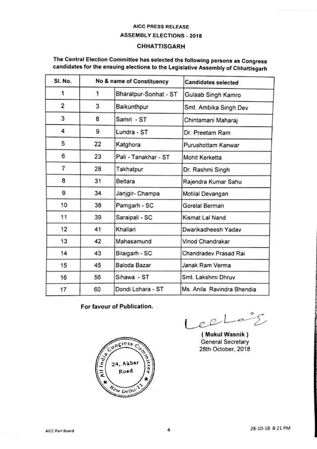 Breaking:-कांग्रेस प्रत्याशियों की चौथी सूची जारी, 17 नामों की घोषणा..