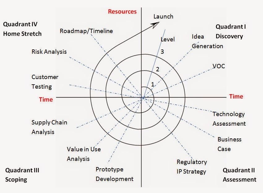 Software Development Methodologies ~ Think Agile