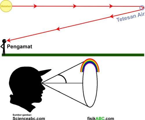 penjelasan mengapa pelangi berbentuk melengkung setengah lingkaran