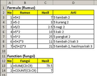 http://www.sigerpendidikan.com/2016/10/fungsi-sum-count-average-mx-min-dan.html