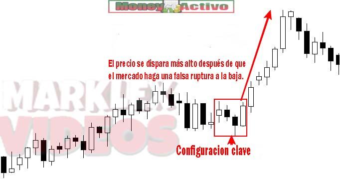 Estrategia accion del precio forex