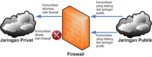 Gambar ilustrasi firewall