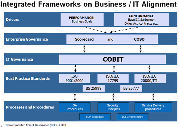 cobit framework A guide to cobit - part 1 an excellent in-depth overview of cobit framework must read a guide to cobit - part 2 an excellent in-depth overview of cobit framework.